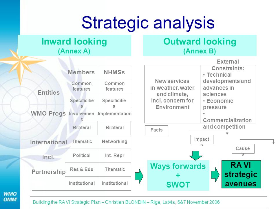 Strategic analysis Building the RA VI Strategic Plan – Christian BLONDIN – Riga, Latvia, 6&7 November 200622 Inward looking (Annex A) Outward looking (Annex B) MembersNHMSs Entities Common features Specificitie s WMO Progs Involvemen t Implementation International Incl.