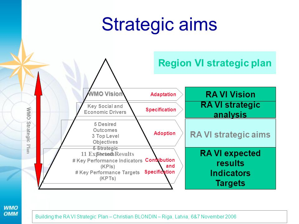 Strategic aims 11 Expected Results # Key Performance Indicators (KPIs) # Key Performance Targets (KPTs) WMO Vision Key Social and Economic Drivers 5 Desired Outcomes 3 Top Level Objectives 5 Strategic Thrusts WMO Strategic Plan Building the RA VI Strategic Plan – Christian BLONDIN – Riga, Latvia, 6&7 November 200624 Region VI strategic plan Adaptation RA VI Vision Specification RA VI strategic analysis Adoption RA VI strategic aims Contribution and Specification RA VI expected results Indicators Targets