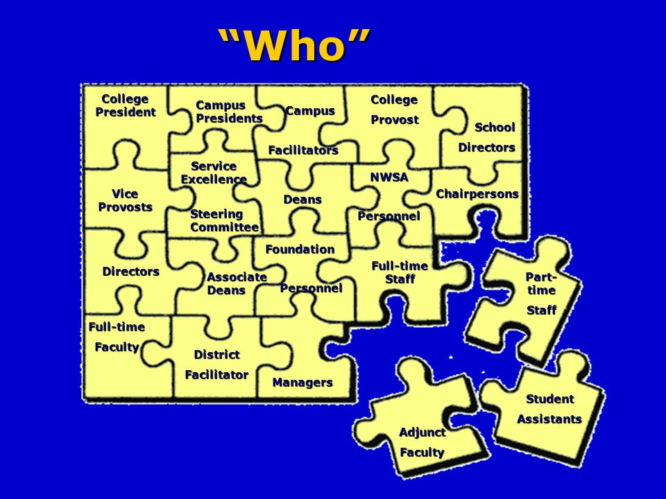 Who CollegePresident Vice Provosts Directors Managers Campus Presidents Campus CampusFacilitators Steering Committee Deans CollegeProvost NWSA Foundation Associate Deans DistrictFacilitator AdjunctFaculty Full-time Staff Chairpersons SchoolDirectors Part- time Staff Full-timeFaculty StudentAssistants Personnel Personnel Service Excellence