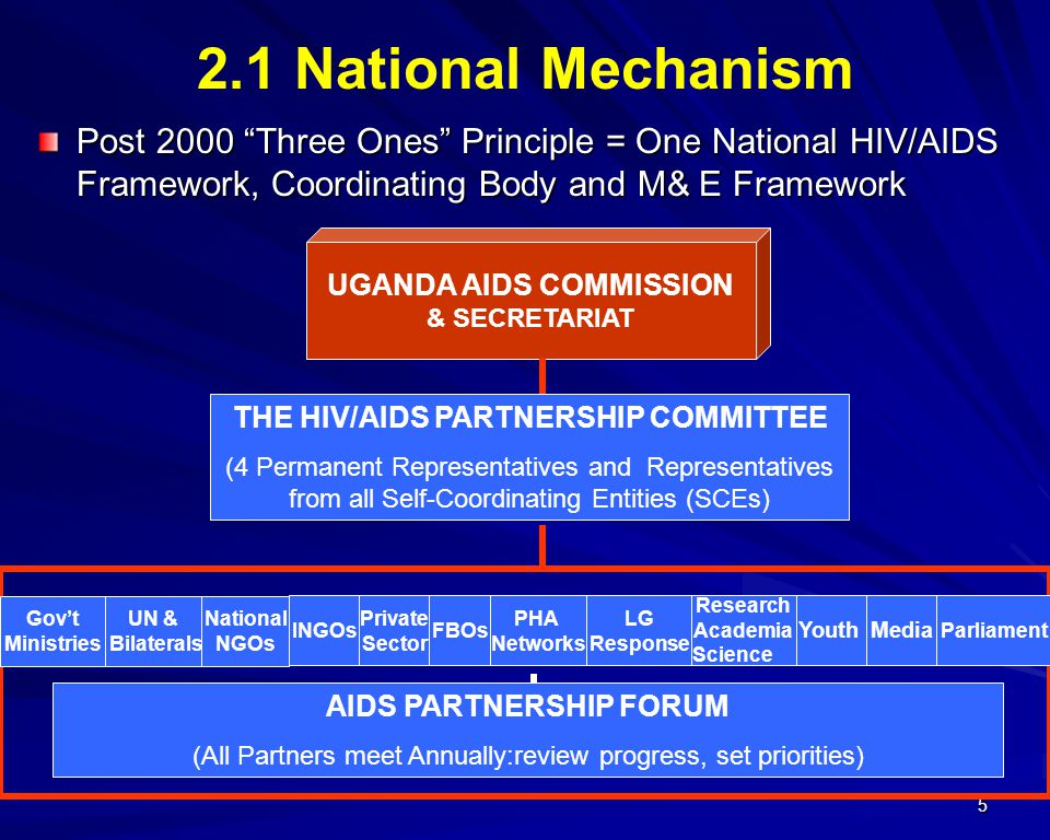 5 AIDS PARTNERSHIP FORUM (All Partners meet Annually:review progress, set priorities) 2.1 National Mechanism UGANDA AIDS COMMISSION & SECRETARIAT THE HIV/AIDS PARTNERSHIP COMMITTEE (4 Permanent Representatives and Representatives from all Self-Coordinating Entities (SCEs) Govt Ministries UN & Bilaterals National NGOs INGOs Private Sector FBOs PHA Networks LG Response Research Academia Science YouthMedia Post 2000 Three Ones Principle = One National HIV/AIDS Framework, Coordinating Body and M& E Framework Parliament