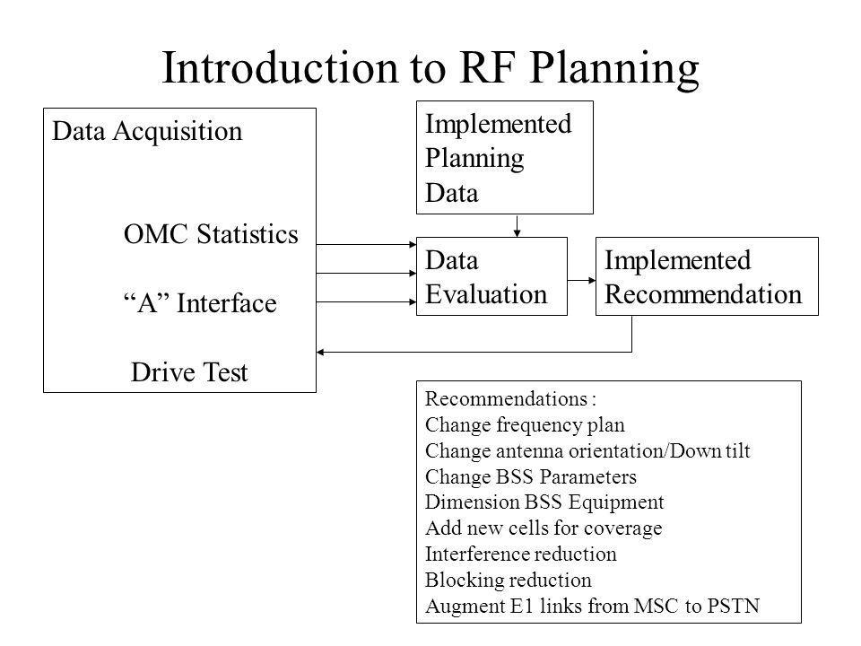 Introduction to RF Planning Data Acquisition OMC Statistics A Interface Drive Test Implemented Planning Data Data Evaluation Implemented Recommendation Recommendations : Change frequency plan Change antenna orientation/Down tilt Change BSS Parameters Dimension BSS Equipment Add new cells for coverage Interference reduction Blocking reduction Augment E1 links from MSC to PSTN