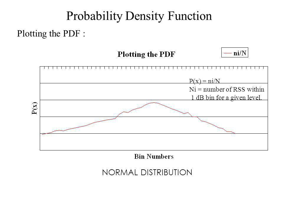 Probability Density Function Plotting the PDF : NORMAL DISTRIBUTION P(x) = ni/N Ni = number of RSS within 1 dB bin for a given level.