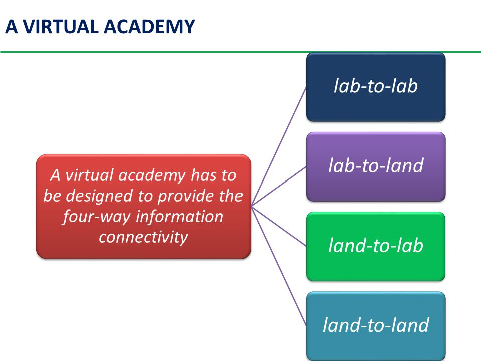 A VIRTUAL ACADEMY A virtual academy has to be designed to provide the four-way information connectivity lab-to-lablab-to-landland-to-labland-to-land