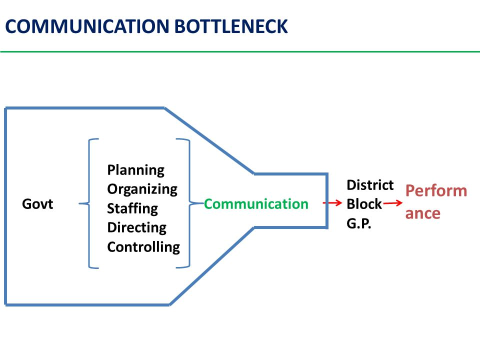 COMMUNICATION BOTTLENECK Planning Organizing Staffing Directing Controlling CommunicationGovt District Block G.P.