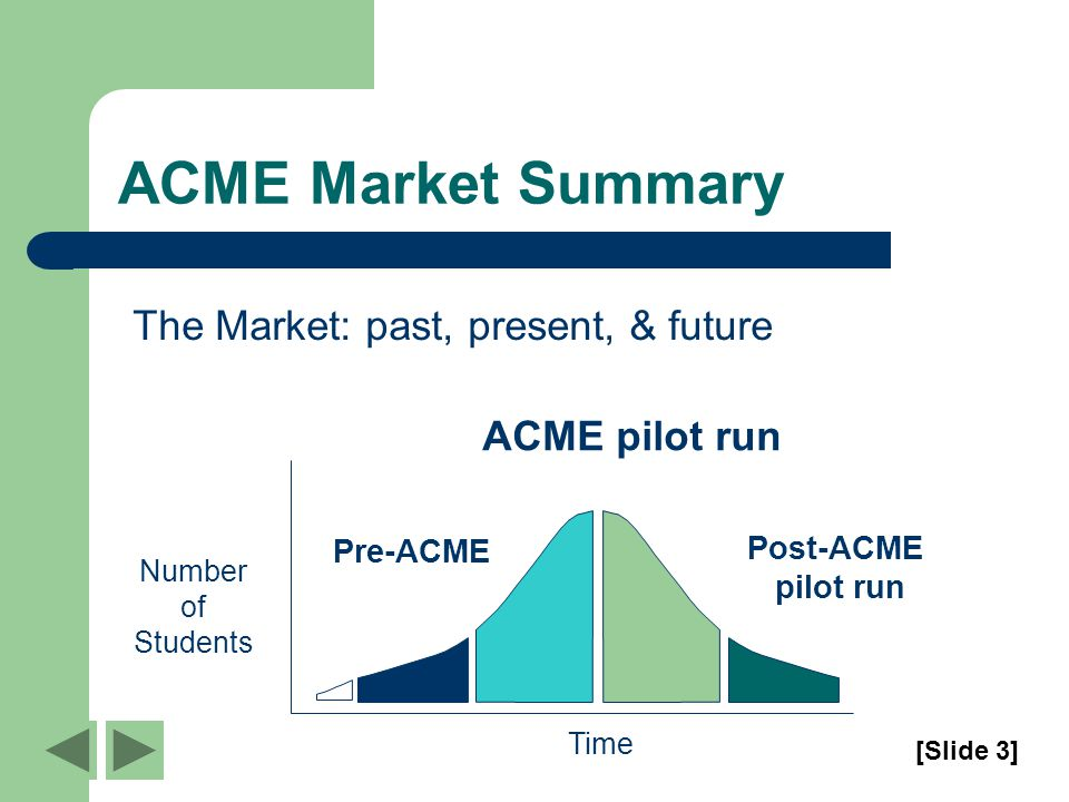 ACME Market Summary The Market: past, present, & future Pre-ACME ACME pilot run Post-ACME pilot run Time Number of Students [Slide 3]