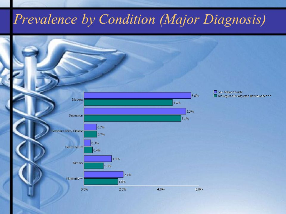 Prevalence by Condition (Major Diagnosis)
