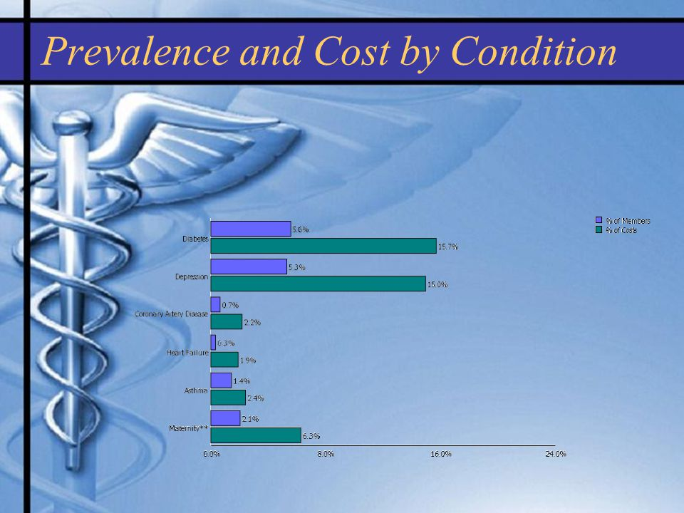 Prevalence and Cost by Condition