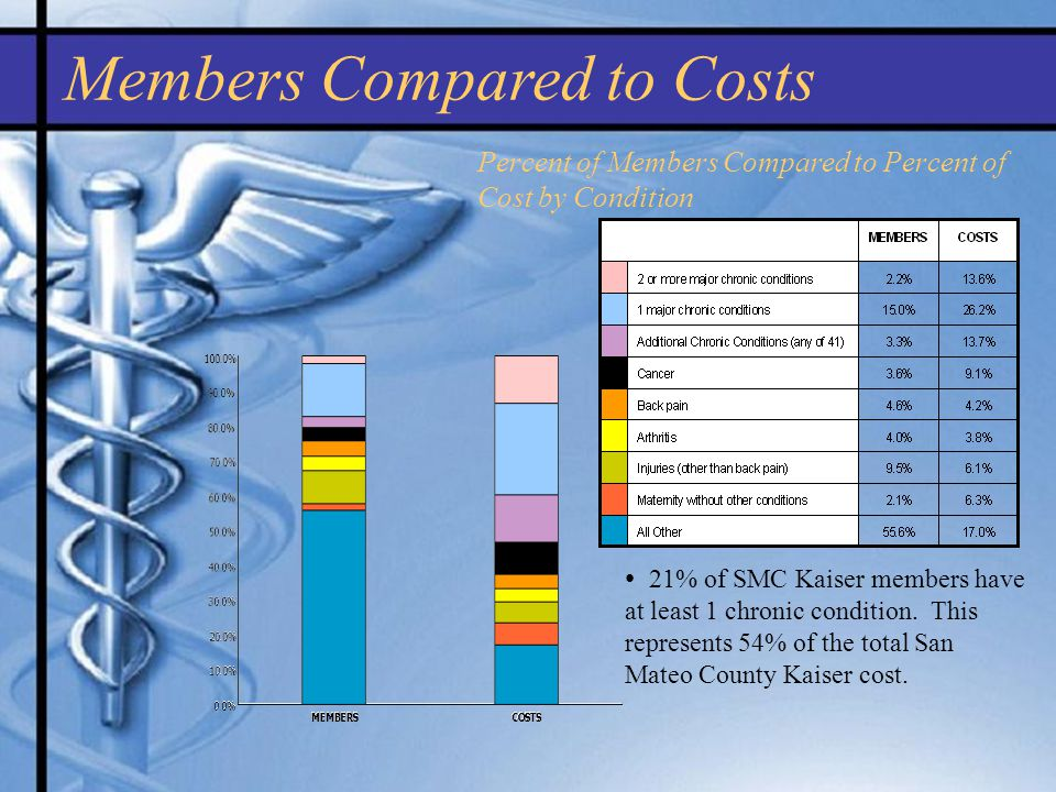 Percent of Members Compared to Percent of Cost by Condition Members Compared to Costs 21% of SMC Kaiser members have at least 1 chronic condition.