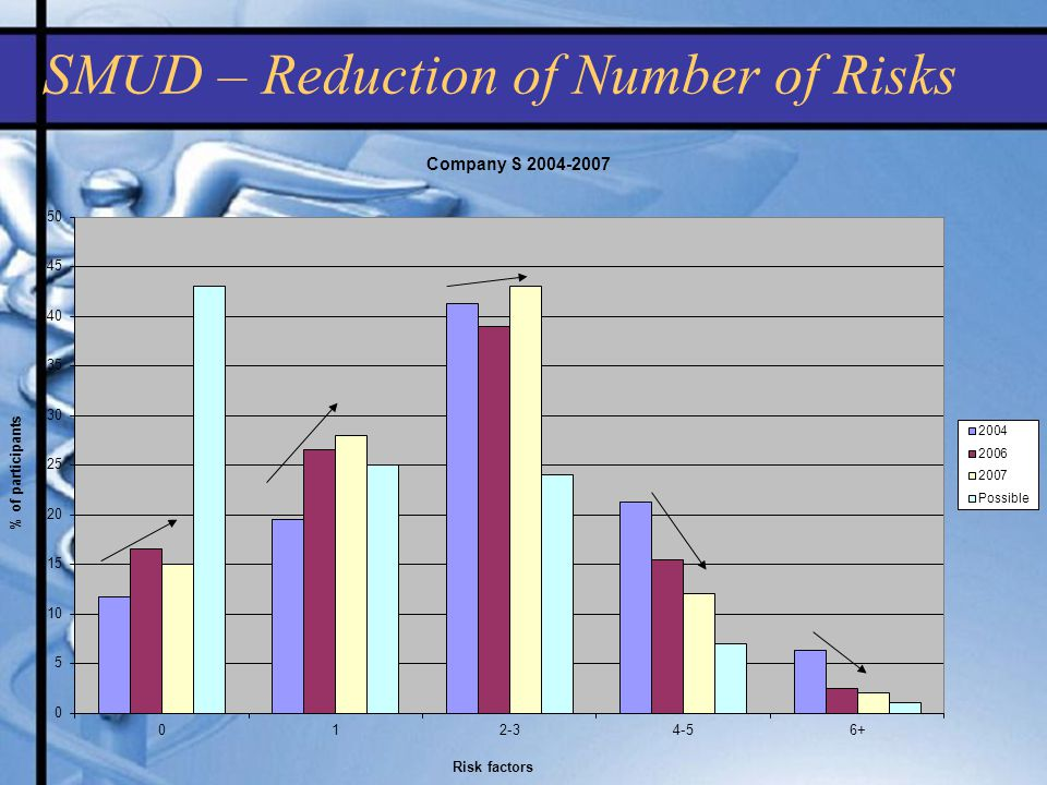 SMUD – Reduction of Number of Risks