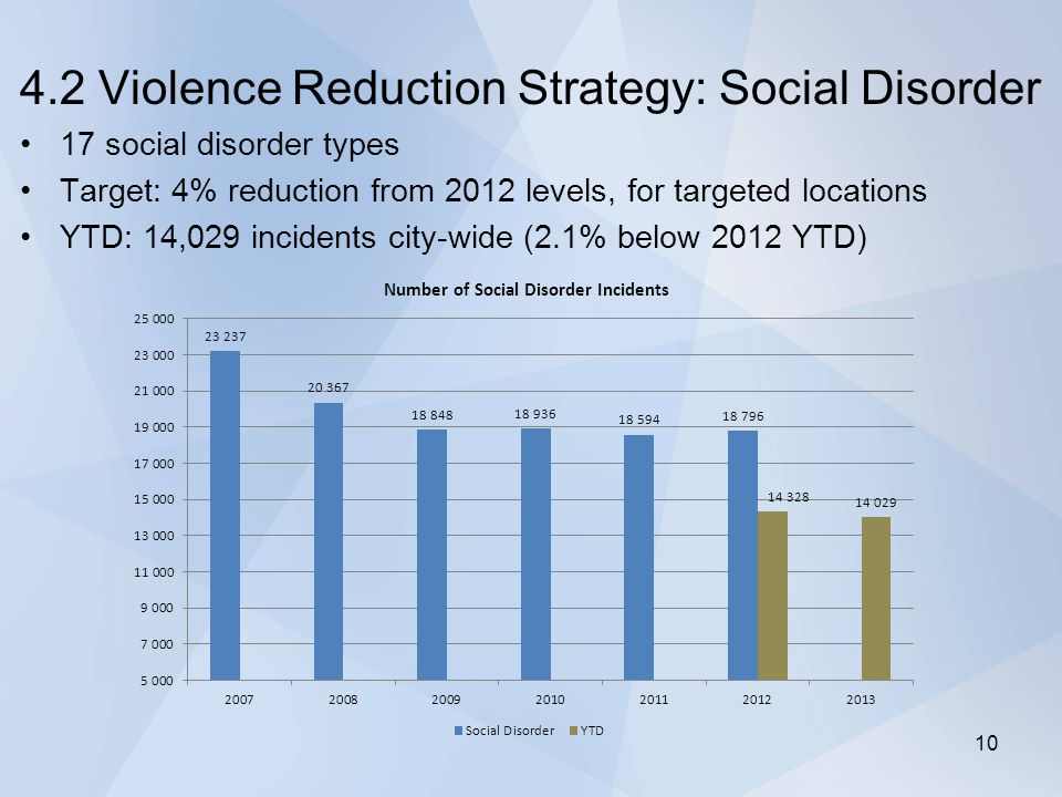4.2 Violence Reduction Strategy: Social Disorder 17 social disorder types Target: 4% reduction from 2012 levels, for targeted locations YTD: 14,029 incidents city-wide (2.1% below 2012 YTD) 10