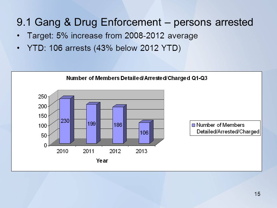 9.1 Gang & Drug Enforcement – persons arrested Target: 5% increase from 2008-2012 average YTD: 106 arrests (43% below 2012 YTD) 15