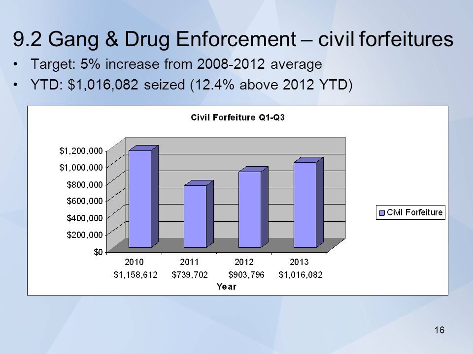 9.2 Gang & Drug Enforcement – civil forfeitures Target: 5% increase from 2008-2012 average YTD: $1,016,082 seized (12.4% above 2012 YTD) 16