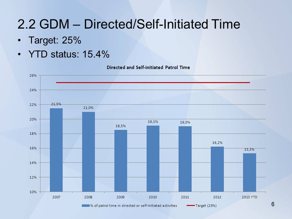 2.2 GDM – Directed/Self-Initiated Time Target: 25% YTD status: 15.4% 6