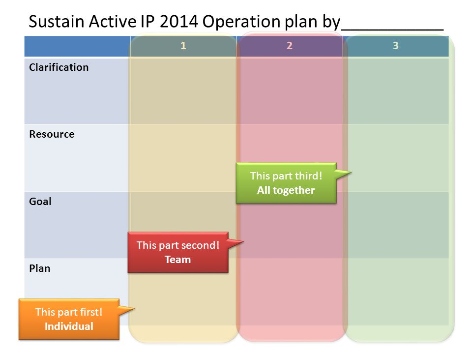 Sustain Active IP 2014 Operation plan by___________ 123 Clarification Resource Goal Plan This part first.