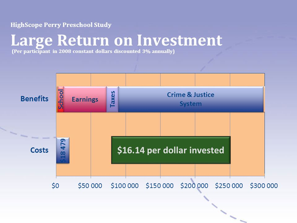 HighScope Perry Preschool Study Large Return on Investment (Per participant in 2008 constant dollars discounted 3% annually)