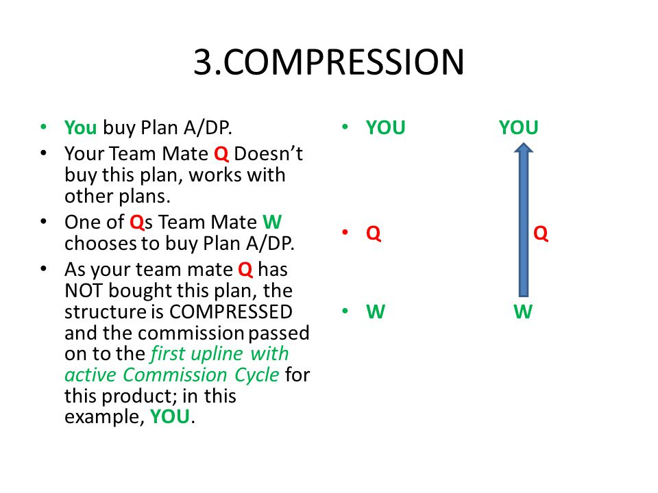 3.COMPRESSION You buy Plan A/DP. Your Team Mate Q Doesnt buy this plan, works with other plans.