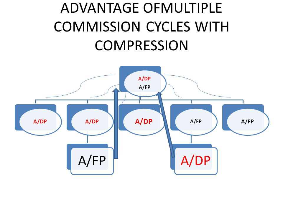 ADVANTAGE OFMULTIPLE COMMISSION CYCLES WITH COMPRESSION A/DP A/FP A/DP A/FP A/DP A/FP A/DP A/FP
