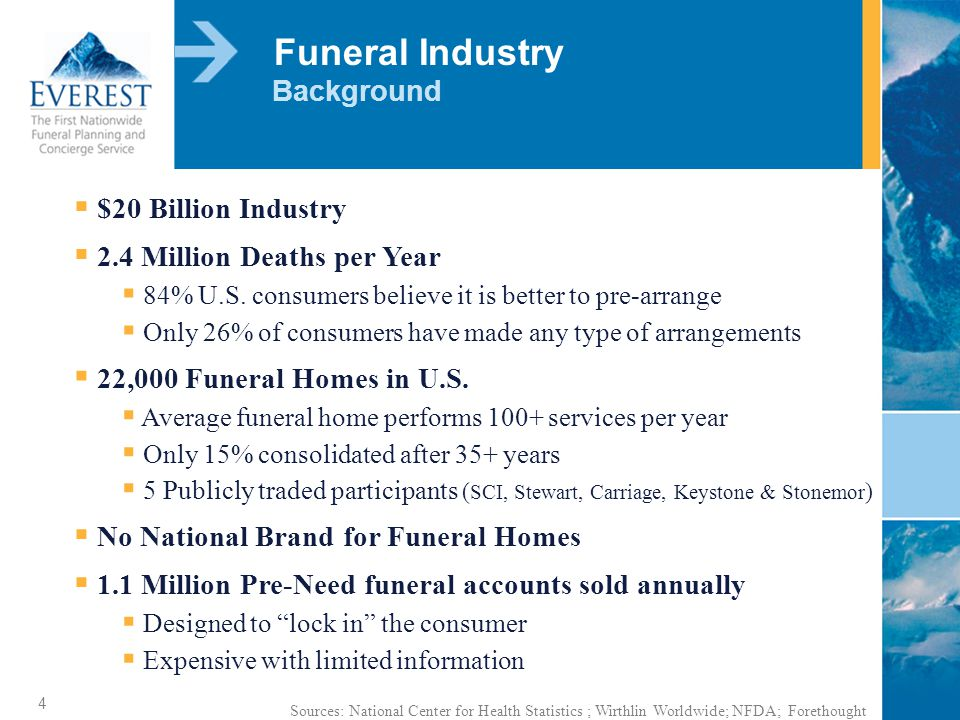 4 Funeral Industry No National Brand for Funeral Homes $20 Billion Industry 22,000 Funeral Homes in U.S.