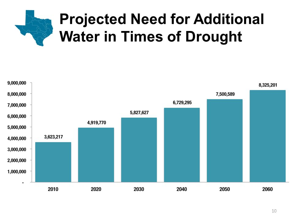 Projected Need for Additional Water in Times of Drought 10
