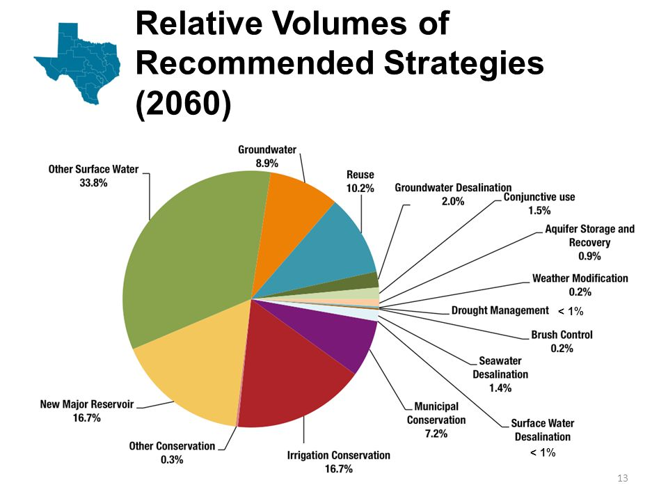 Relative Volumes of Recommended Strategies (2060) 13 < 1%