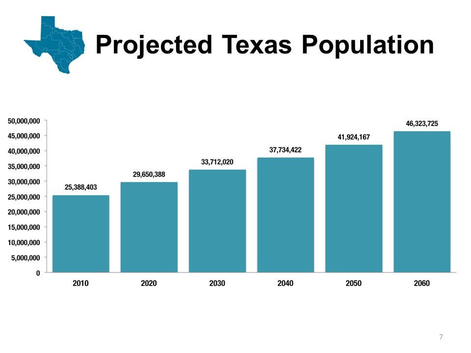 Projected Texas Population 7