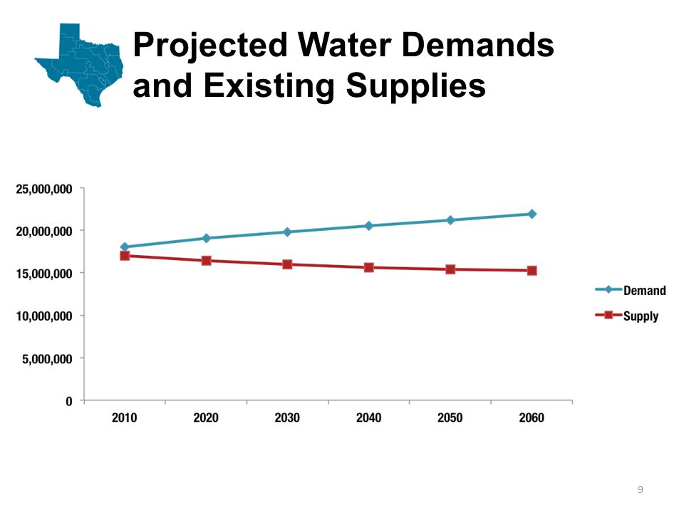 Projected Water Demands and Existing Supplies 9