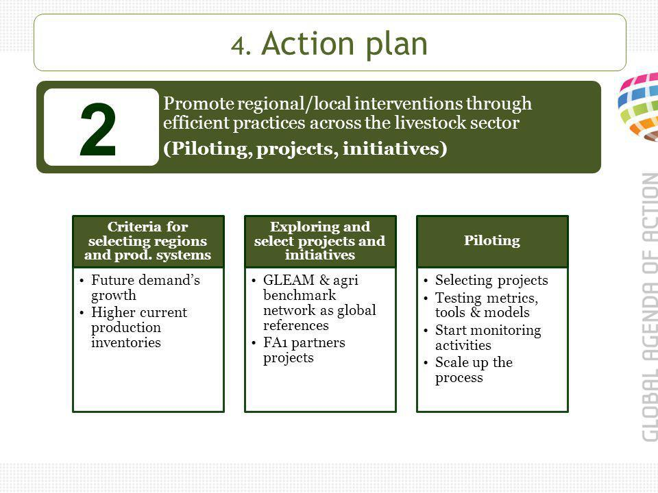 Promote regional/local interventions through efficient practices across the livestock sector (Piloting, projects, initiatives) 2 4.