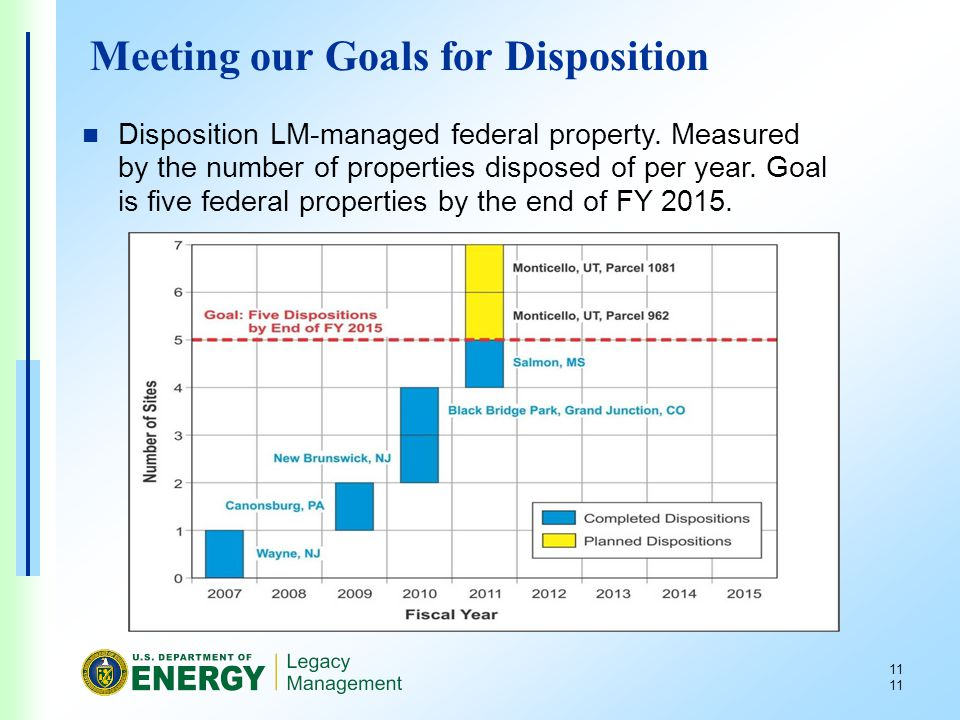 11 Meeting our Goals for Disposition Disposition LM-managed federal property.