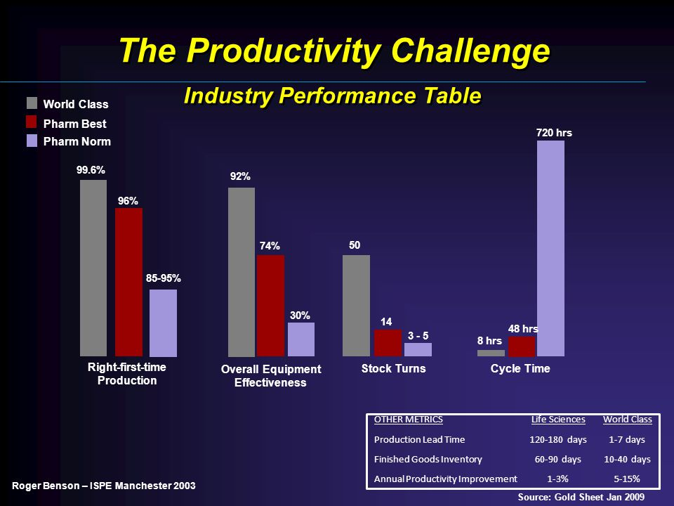 The Productivity Challenge Industry Performance Table Roger Benson – ISPE Manchester 2003 Source: Gold Sheet Jan 2009 99.6% 96% 85-95% 92% 74% 30% 3 - 5 14 50 8 hrs 48 hrs 720 hrs World Class Pharm Best Pharm Norm OTHER METRICSLife SciencesWorld Class Production Lead Time120-180 days1-7 days Finished Goods Inventory60-90 days10-40 days Annual Productivity Improvement1-3%5-15% Right-first-time Production Overall Equipment Effectiveness Stock Turns Cycle Time