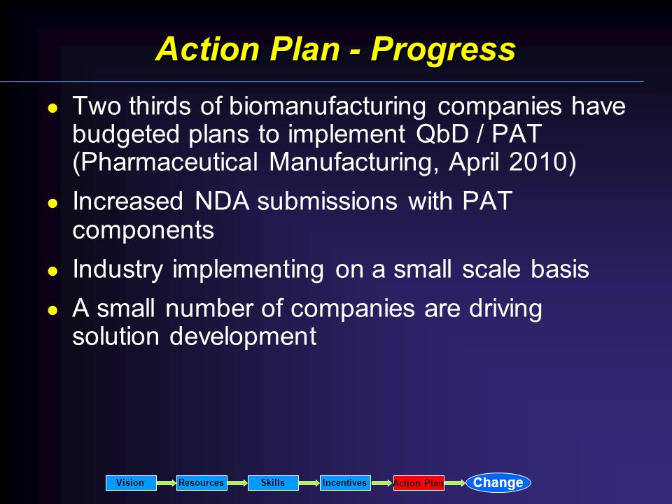 Action Plan - Progress Two thirds of biomanufacturing companies have budgeted plans to implement QbD / PAT (Pharmaceutical Manufacturing, April 2010) Increased NDA submissions with PAT components Industry implementing on a small scale basis A small number of companies are driving solution development VisionResourcesSkillsIncentives Change Action Plan