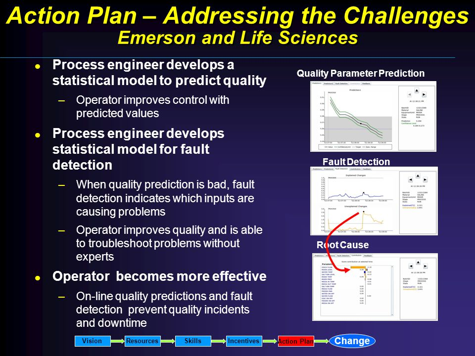 Process engineer develops a statistical model to predict quality –Operator improves control with predicted values Process engineer develops statistical model for fault detection –When quality prediction is bad, fault detection indicates which inputs are causing problems –Operator improves quality and is able to troubleshoot problems without experts Operator becomes more effective –On-line quality predictions and fault detection prevent quality incidents and downtime Quality Parameter Prediction Root Cause Fault Detection Action Plan – Addressing the Challenges Emerson and Life Sciences VisionResourcesSkillsIncentives Change Action Plan
