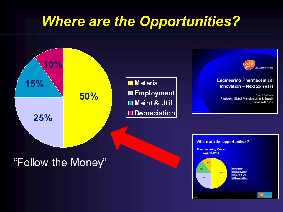 Where are the Opportunities Follow the Money 50% 25% 15% 10%