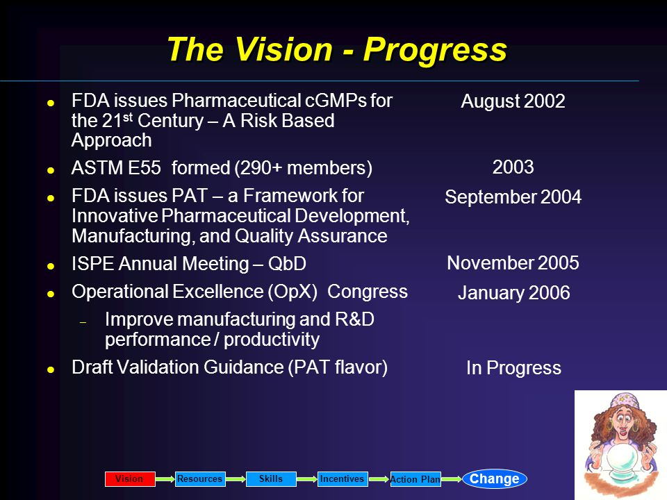 The Vision - Progress FDA issues Pharmaceutical cGMPs for the 21 st Century – A Risk Based Approach ASTM E55 formed (290+ members) FDA issues PAT – a Framework for Innovative Pharmaceutical Development, Manufacturing, and Quality Assurance ISPE Annual Meeting – QbD Operational Excellence (OpX) Congress – Improve manufacturing and R&D performance / productivity Draft Validation Guidance (PAT flavor) August 2002 2003 September 2004 November 2005 January 2006 In Progress VisionResourcesSkillsIncentives Change Action Plan