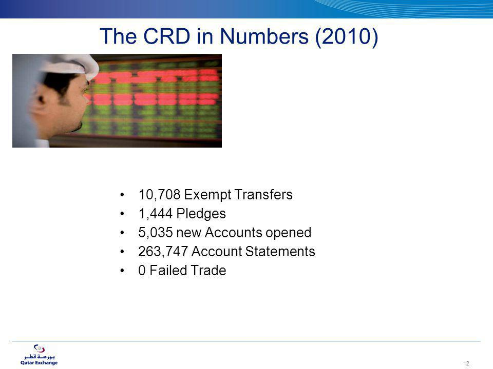 The CRD in Numbers (2010) 10,708 Exempt Transfers 1,444 Pledges 5,035 new Accounts opened 263,747 Account Statements 0 Failed Trade 12