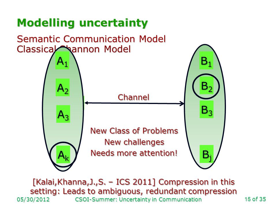 of 35 Modelling uncertainty Classical Shannon Model 05/30/2012CSOI-Summer: Uncertainty in Communication15 A B Channel B2B2B2B2 AkAkAkAk A3A3A3A3 A2A2A2A2 A1A1A1A1 B1B1B1B1 B3B3B3B3 BjBjBjBj Semantic Communication Model New Class of Problems New challenges Needs more attention.