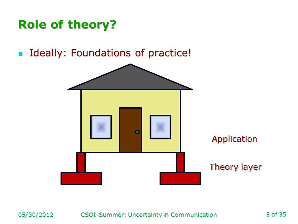 of 35 Role of theory. Ideally: Foundations of practice.