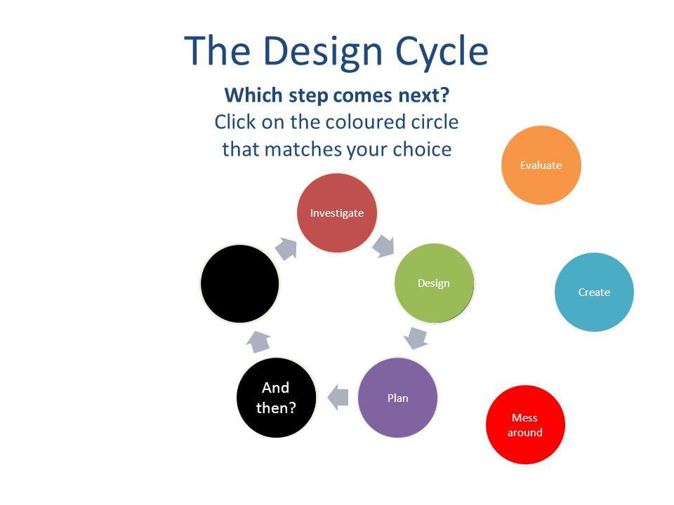 The Design Cycle Investigate Design Plan Create Evaluate Mess around Oh yeah.