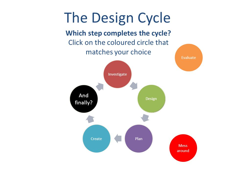 The Design Cycle Investigate Design PlanCreate Evaluate Mess around Oh yeah.
