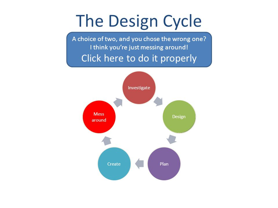 The Design Cycle Investigate Design PlanCreate Evaluate Mess around And finally.