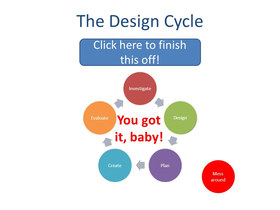 The Design Cycle Mess around A choice of two, and you chose the wrong one.