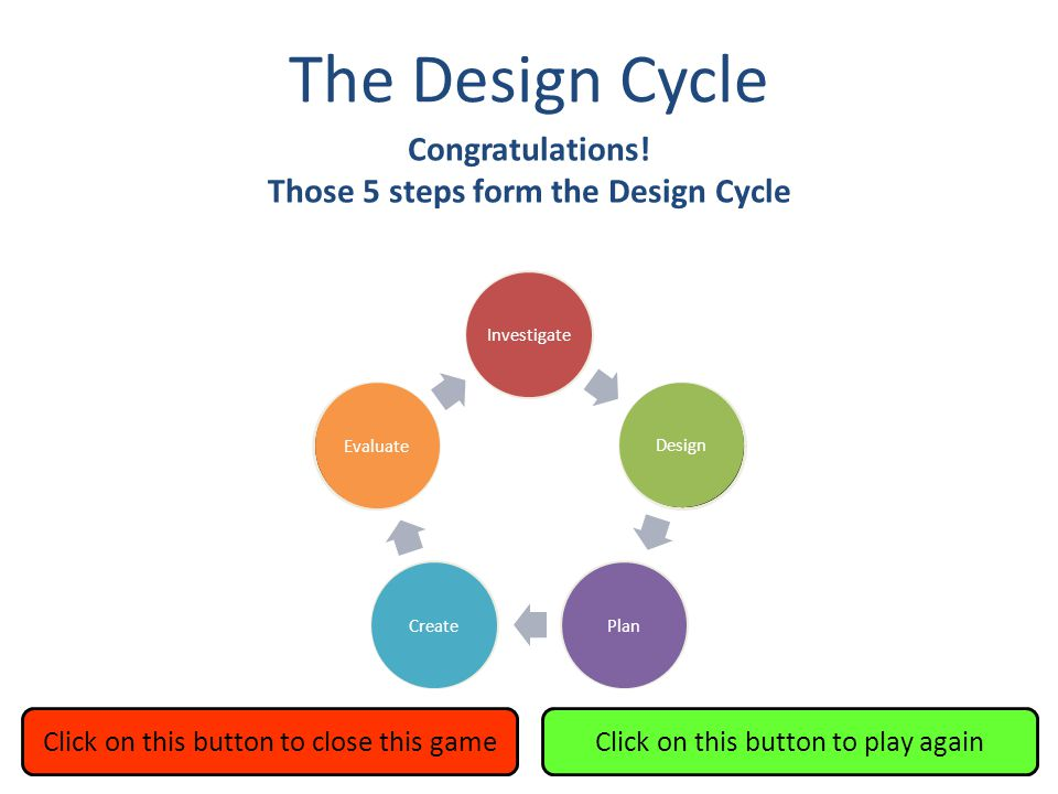 The Design Cycle Investigate Design PlanCreate Evaluate Mess around You got it, baby.