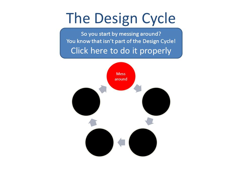 The Design Cycle First step Investigate Design PlanCreate Evaluate Mess around Oops.