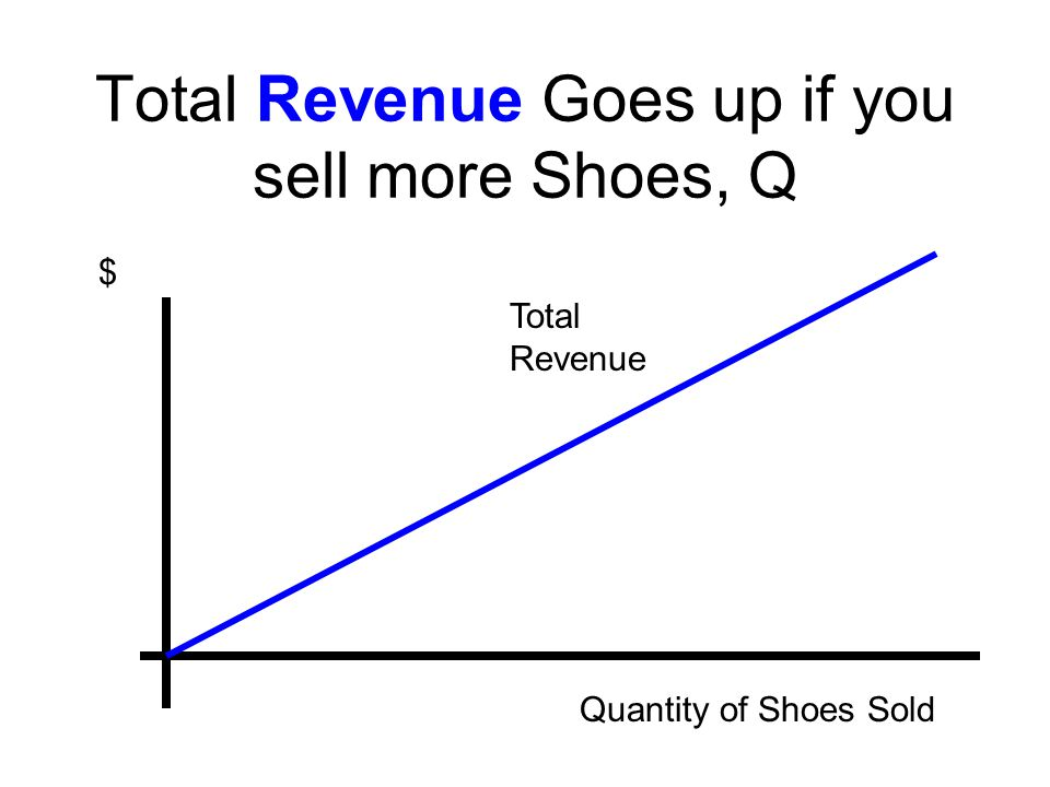 Total Revenue Goes up if you sell more Shoes, Q $ Quantity of Shoes Sold Total Revenue