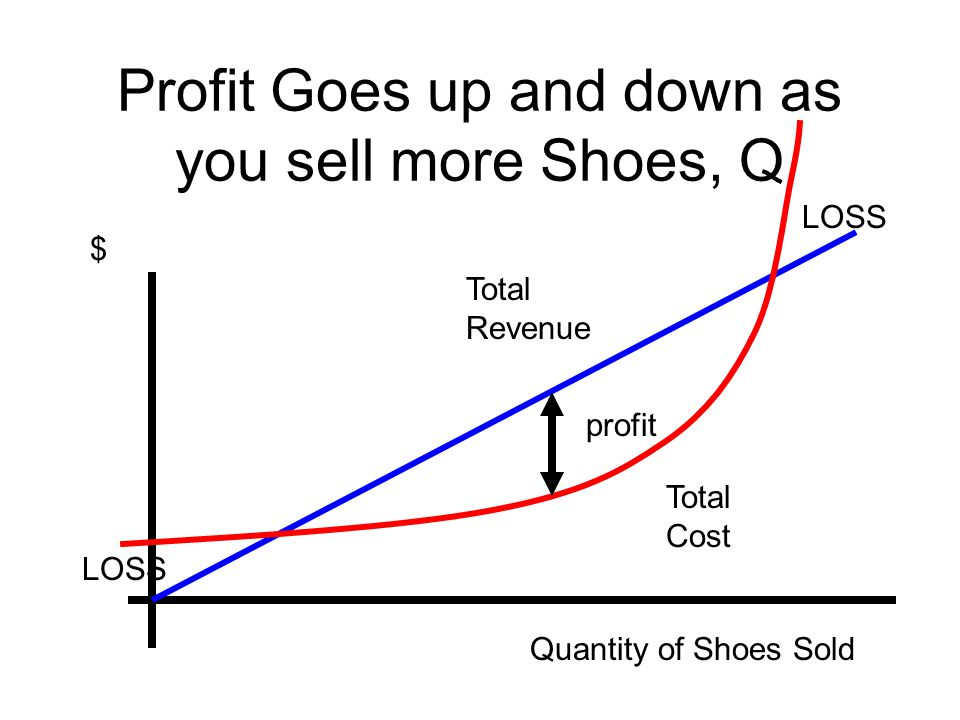 Profit Goes up and down as you sell more Shoes, Q $ Quantity of Shoes Sold Total Cost Total Revenue profit LOSS