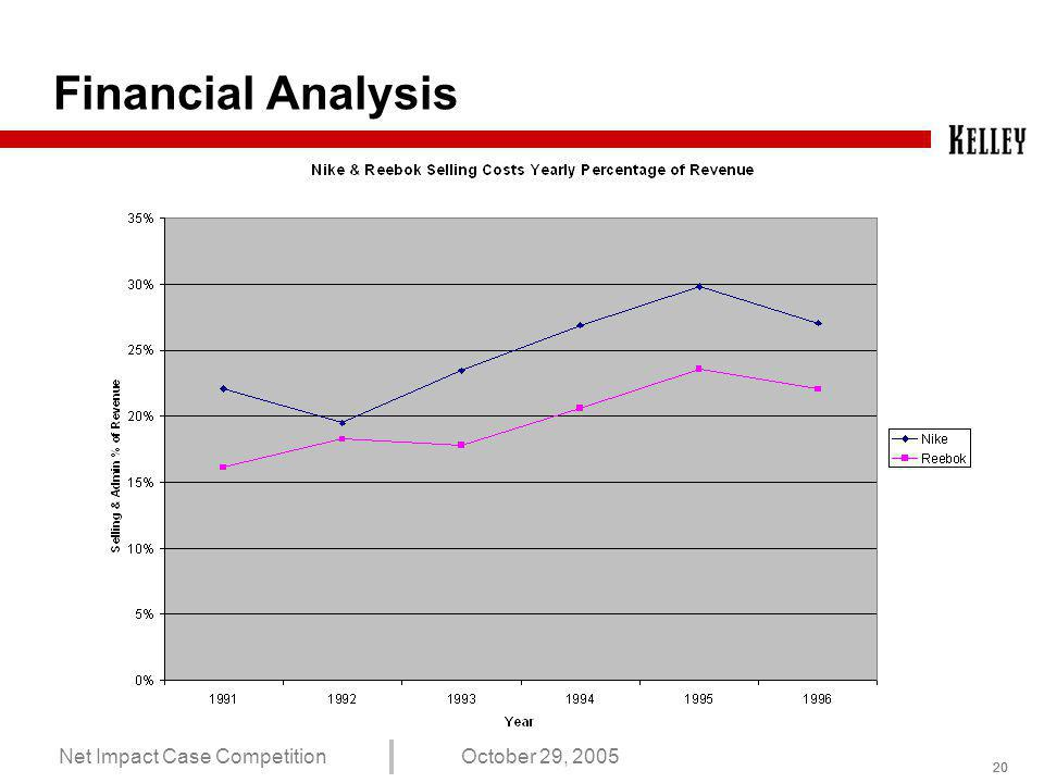 19 Net Impact Case CompetitionOctober 29, 2005 Financial Analysis