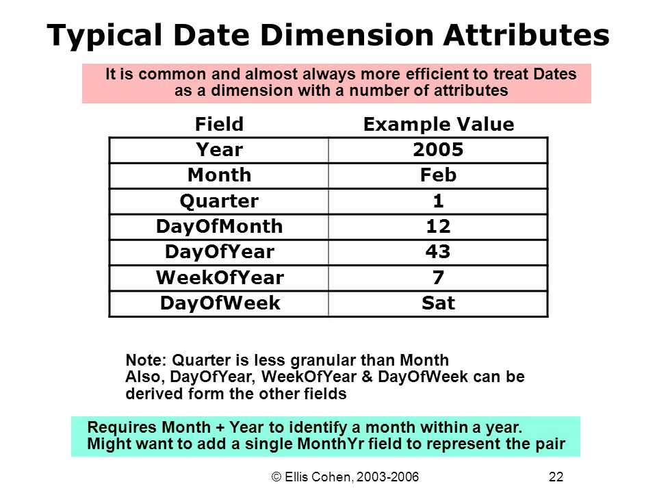 22 © Ellis Cohen, 2003-2006 Typical Date Dimension Attributes Requires Month + Year to identify a month within a year.