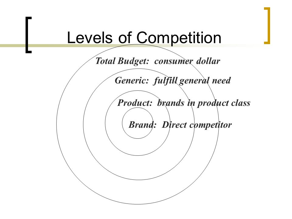 Levels of Competition Total Budget: consumer dollar Generic: fulfill general need Product: brands in product class Brand: Direct competitor