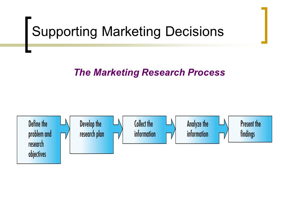 Supporting Marketing Decisions The Marketing Research Process