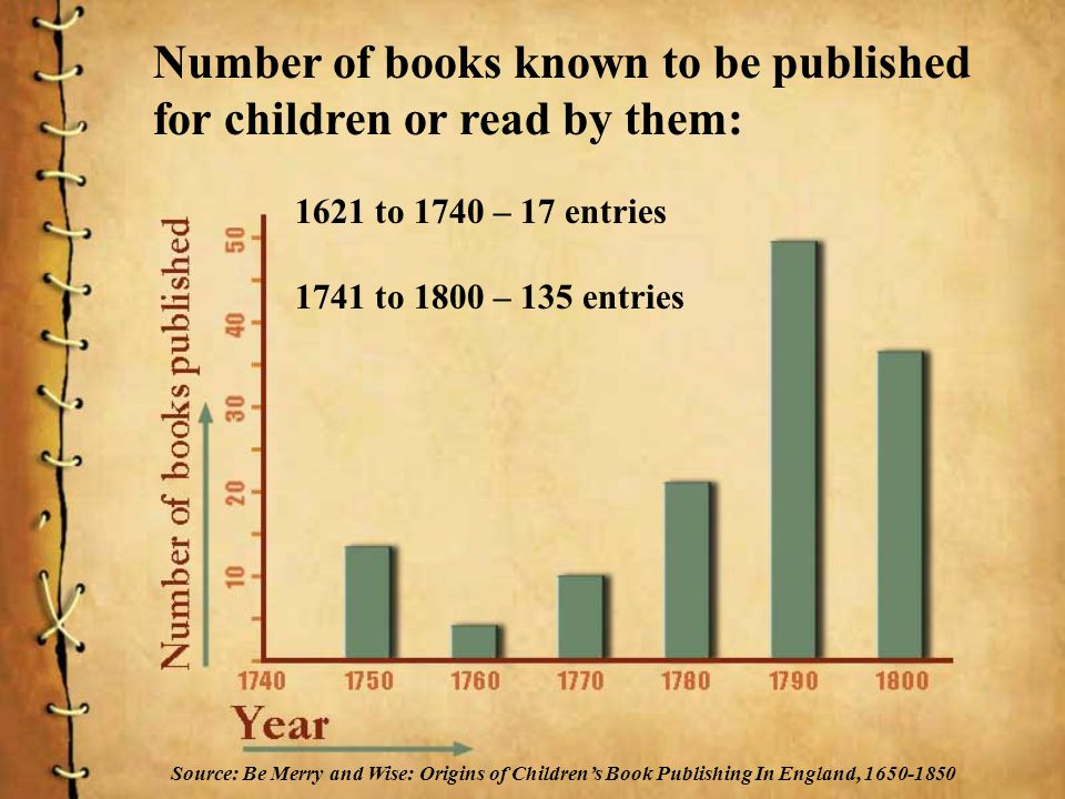 Number of books known to be published for children or read by them: 1621 to 1740 – 17 entries 1741 to 1800 – 135 entries Source: Be Merry and Wise: Origins of Childrens Book Publishing In England, 1650-1850