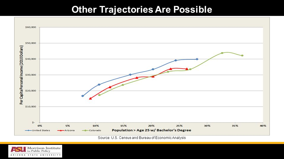 Other Trajectories Are Possible Source: U.S. Census and Bureau of Economic Analysis